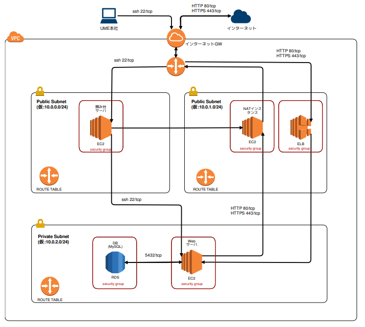 AWSネットワーク構成図イメージ